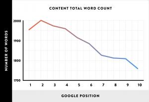 نمودار مقایسه طول نوشته ها در سئو