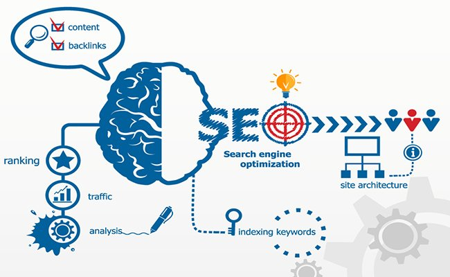 SEO Rank Brain