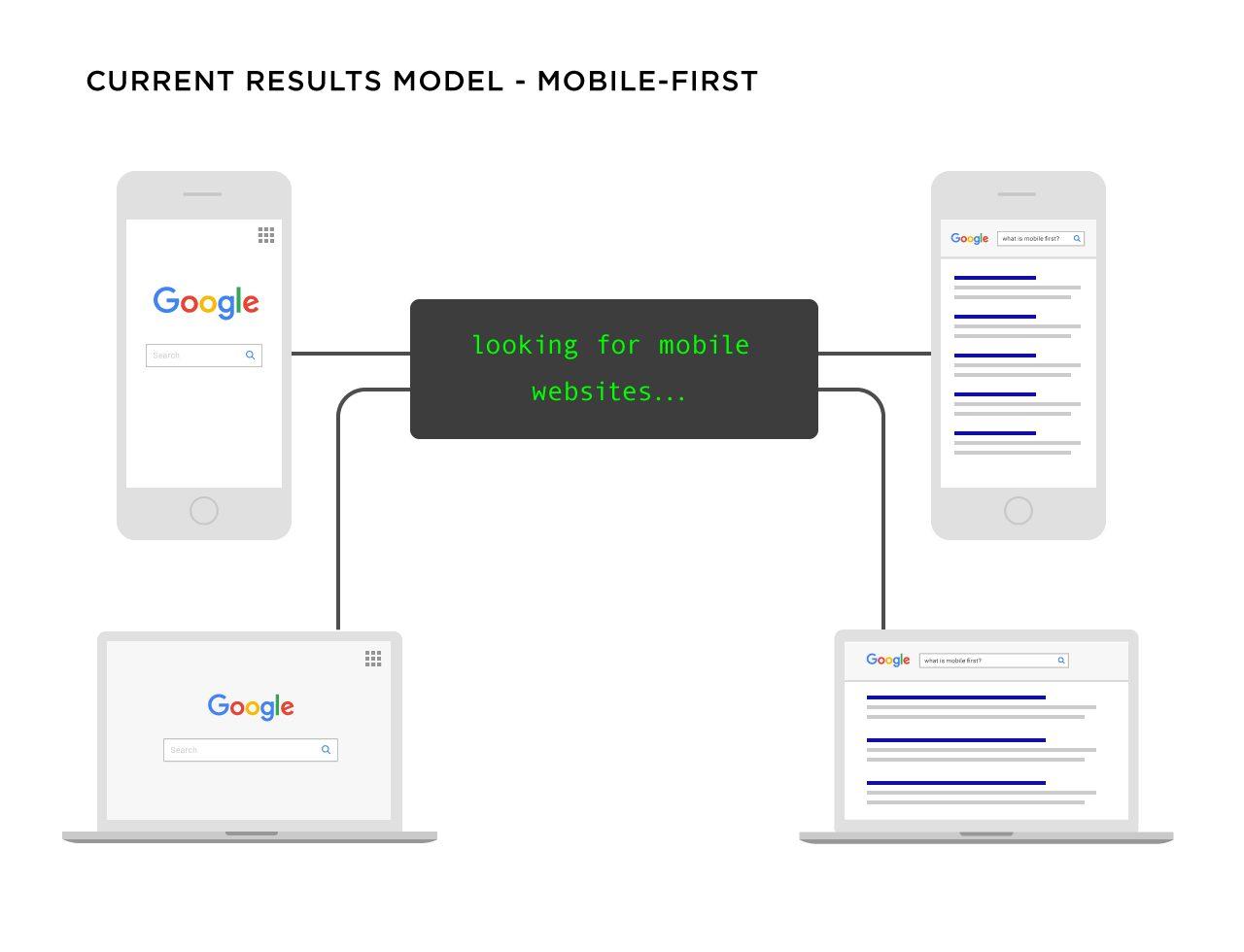 طراحی ریسپانسیو مدل گوگل