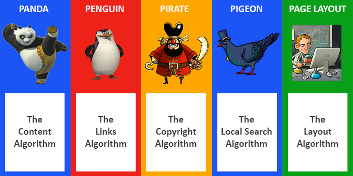 الگوریتم ها در گوگل