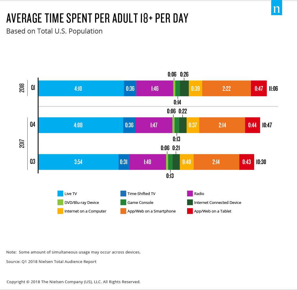 میانگین زمان مصرف شده روزانه برای محتوا